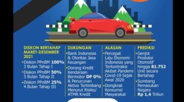Pendengar Solopos FM Terbelah, Antara Yakin Dan Tidak DP 0% Akan Mampu Dongkrak Konsumsi